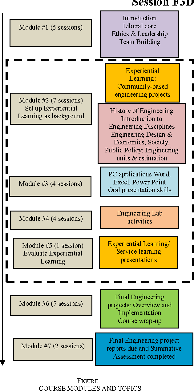 Pdf Work In Progress Integration Of Topic Modules And Organization Of Session Flow For The First Year Seminar Course In Engineering To Motivate And Sustain Student Learning Semantic Scholar