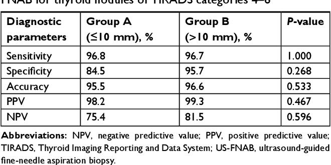 Pdf Ultrasound Guided Fine Needle Aspiration Biopsy Of Thyroid