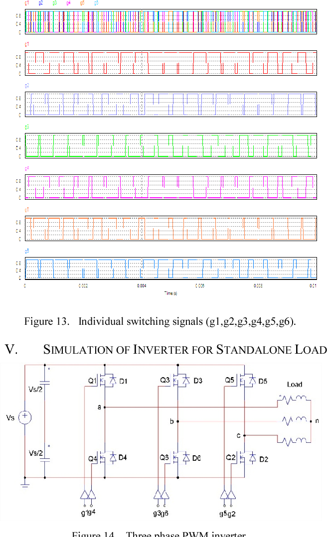 Study of SPWM technique & simulation of designed analog