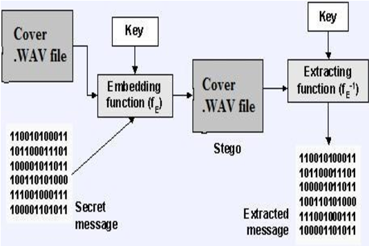 Figure 1 from Audio Steganography: LSB Technique Using a