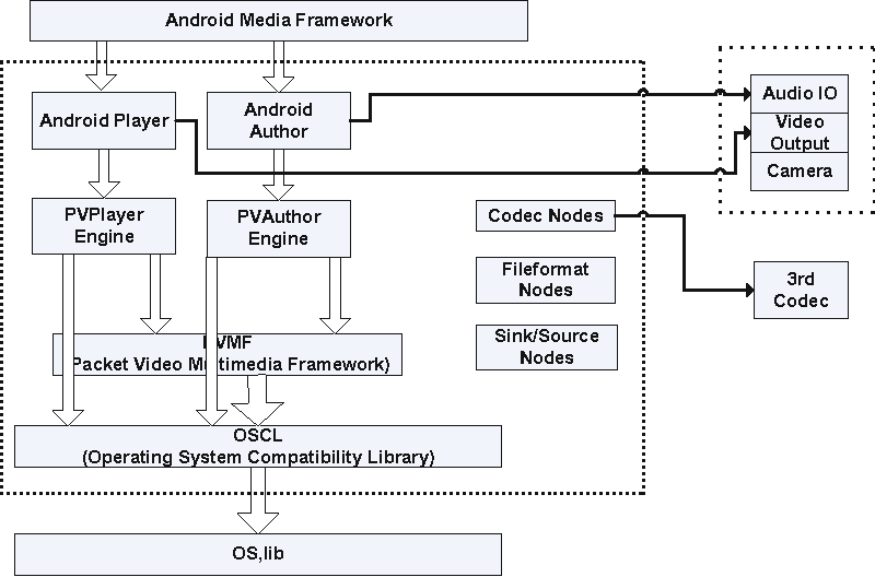 Figure 4 from An Android Multimedia Framework Based on