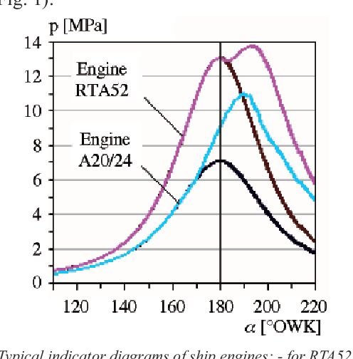 PDF] Determination of location of Top Dead Centre and ... on petrol & diesel indicator diagram, wiggers diagram, heat engine, thermodynamic system, f-16 cockpit diagram, ventricular remodeling, otto cycle, mean effective pressure, end-systolic volume, phase diagram, specific volume, engine indicator light, pulmonary artery pressure, dx indicator diagram, steam engine, cardiovascular physiology, dial indicator diagram, cardiac function curve, thermodynamic cycle, thermodynamic equations,