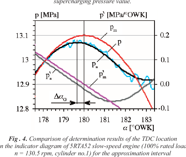 PDF] Determination of location of Top Dead Centre and
