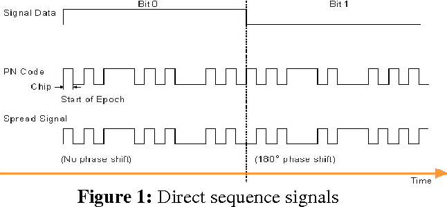 Figure 1 from QPSK MODULATION FOR DSSS-CDMA TRANSMITTER AND