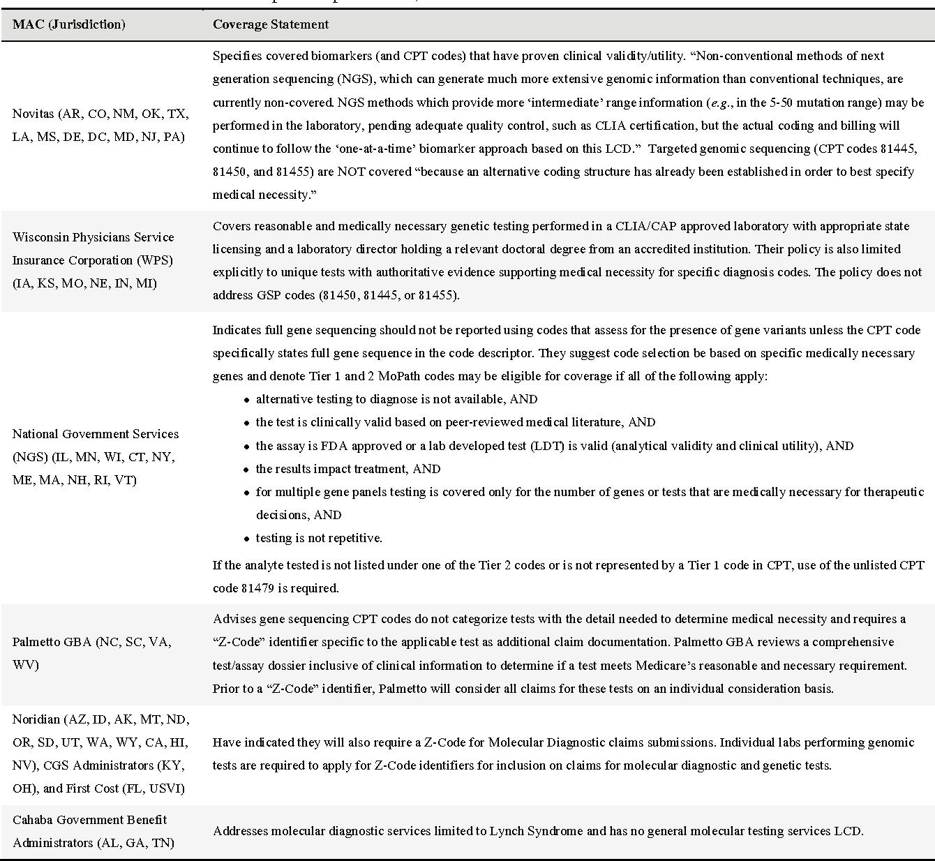 PDF] Molecular diagnostic testing: Alphabet soup with a side