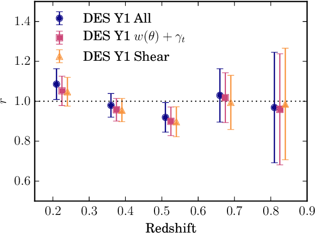 Figure 15 from Dark Energy Survey year 1 results: Galaxy