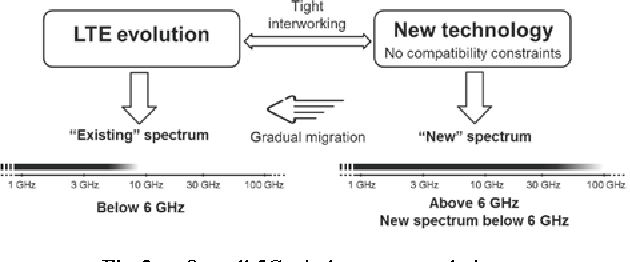 PDF] Wireless Access - Semantic Scholar