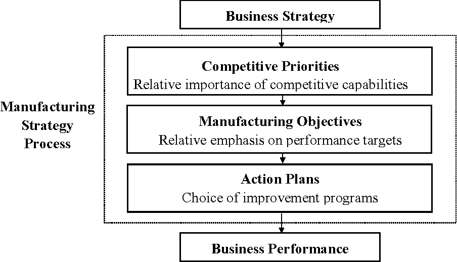 PDF] Competitive manufacturing strategies for the