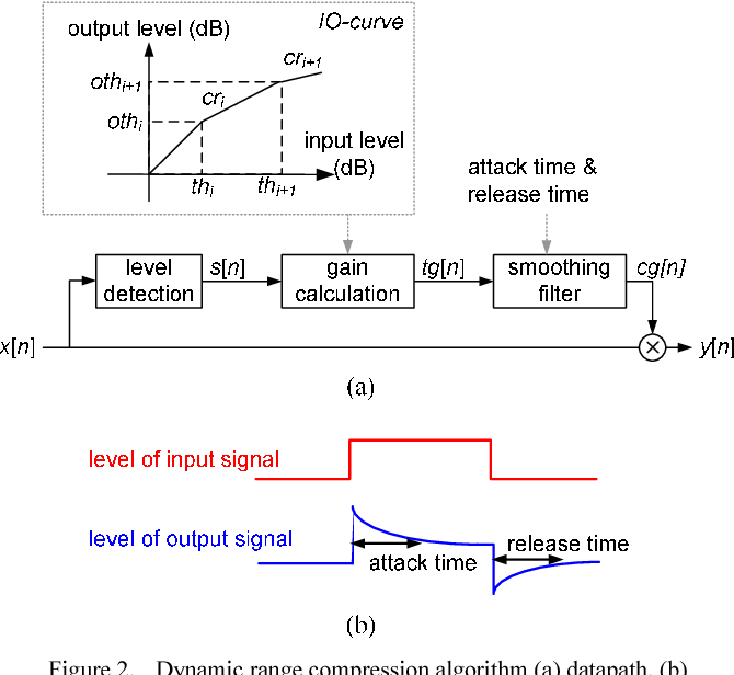 Figure 2 from Complexity-effective dynamic range compression