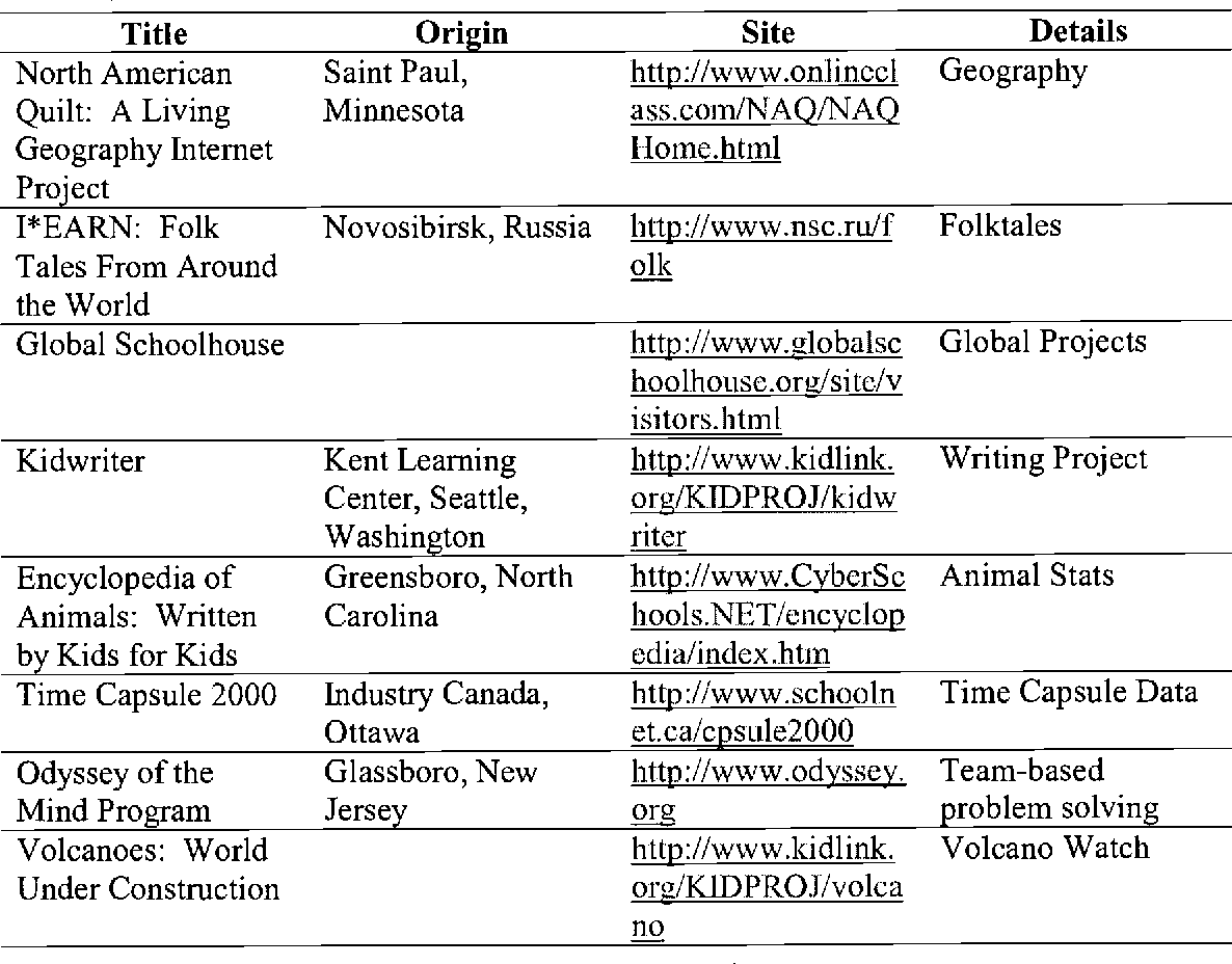 Table 3 from Learning Communities on the Web: A Teacher