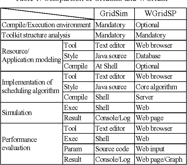 A Web-based Toolkit for Scheduling Simulation Using GridSim