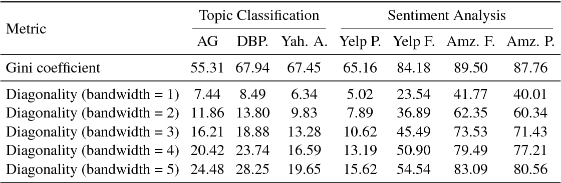 PDF] Importance of Self-Attention for Sentiment Analysis