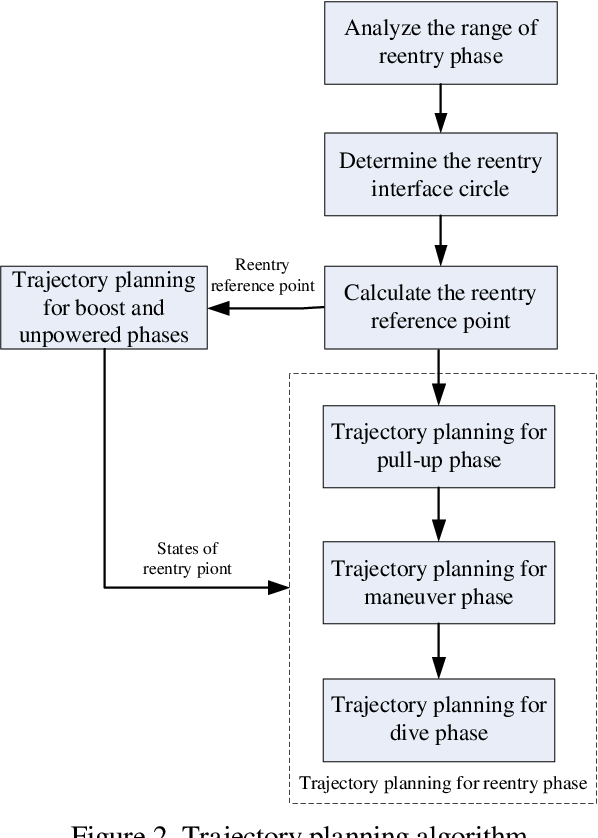 Trajectory Planning for Reentry Maneuverable Ballistic