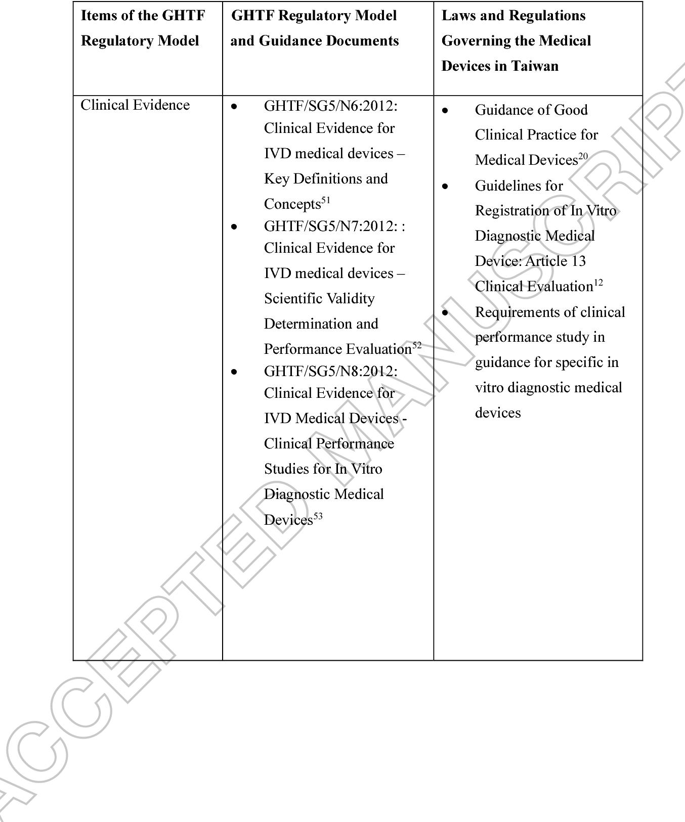 fda vs eu medical device regulation