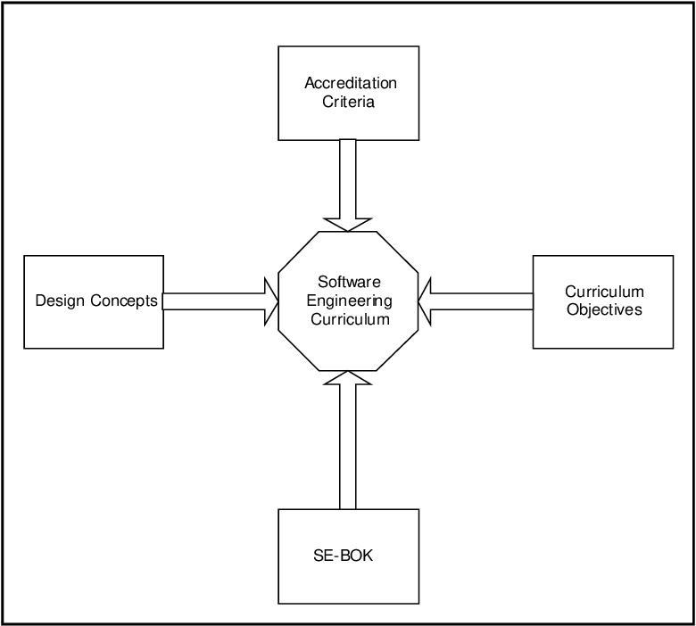 Figure 1 From Guidelines For Software Engineering Education Version 1 0 Semantic Scholar
