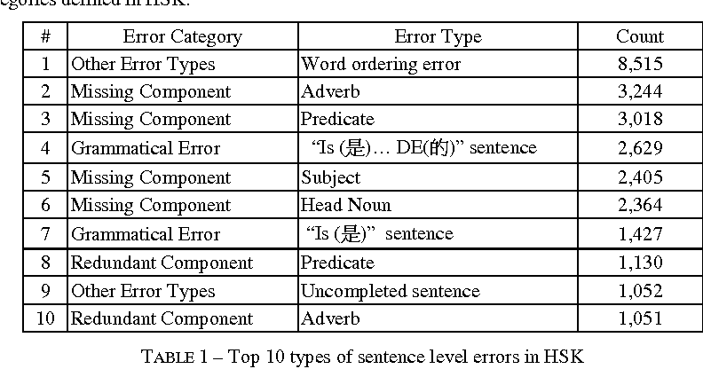 Table 1 from Detecting Word Ordering Errors in Chinese
