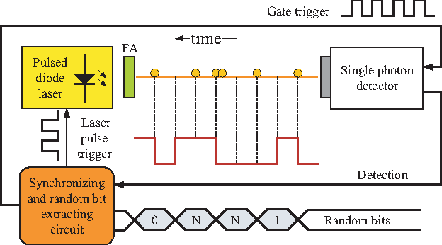 Figure 1 from Bias-free true random-number generator