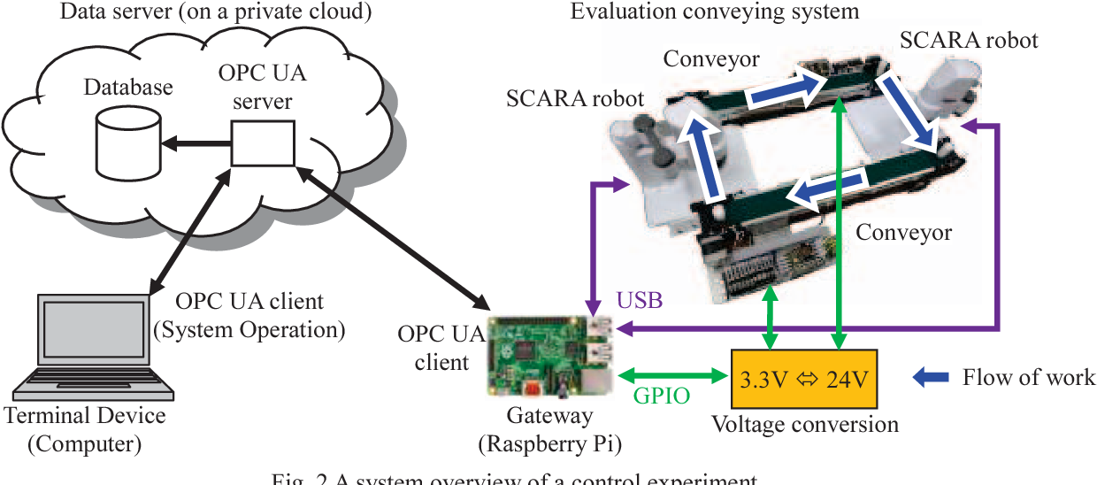 Figure 2 from Development of IoT testbed using OPC UA and
