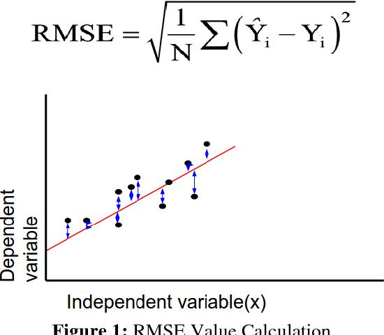 PDF] Predicting Stock Prices Using LSTM - Semantic Scholar