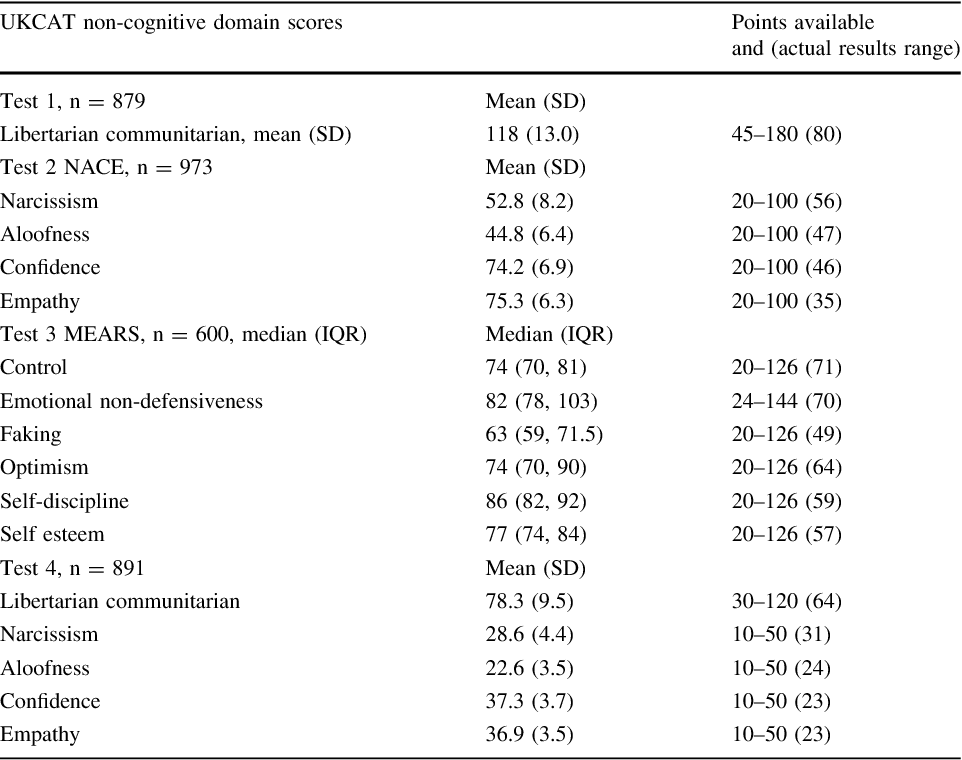 Do personality traits assessed on medical school admission