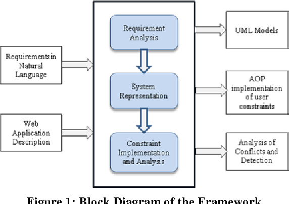 Figure 1 from Analysis of Conflicting User Requirements in Web Applications  Using Graph Transformation | Semantic Scholar