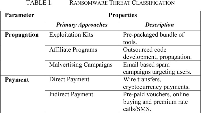 Table I from Contemporary cybercrime: A taxonomy of