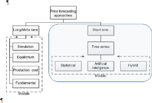 Figure 1 from A literature review with statistical analysis