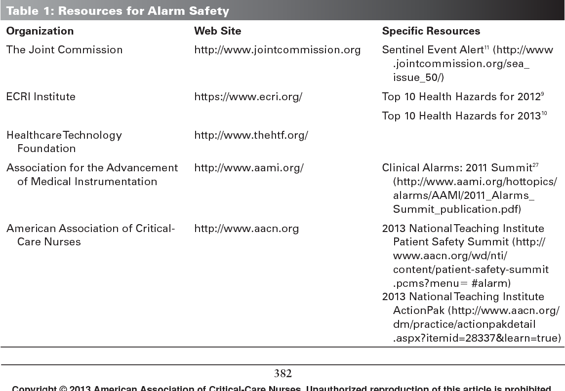 PDF] Alarm fatigue: a patient safety concern  - Semantic Scholar