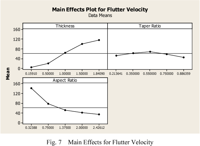 Figure 7 from Investigation of the effect of thickness