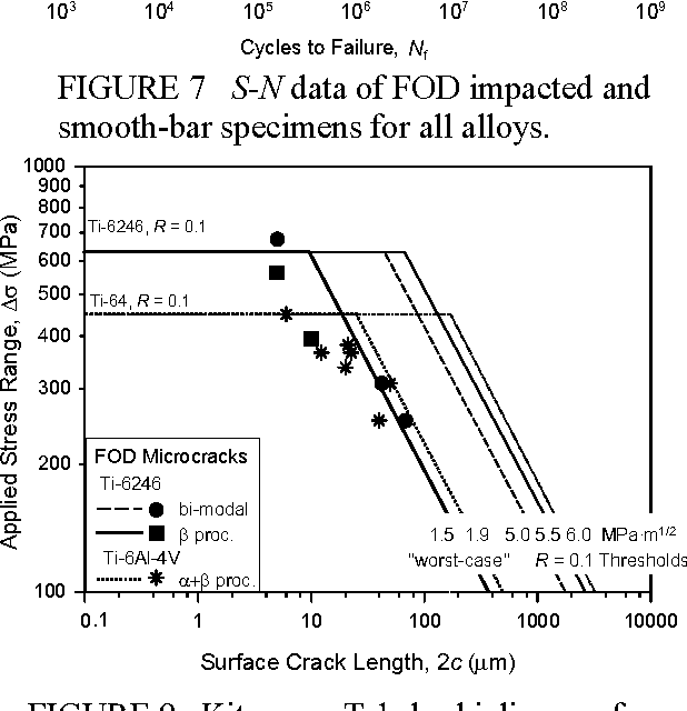 Figure 7 from HIGH-CYCLE FATIGUE OF BETA TITANIUM ALLOYS