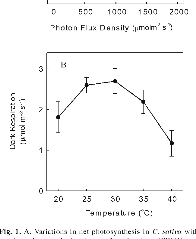 Figure 1 from Photosynthetic response of Cannabis sativa L