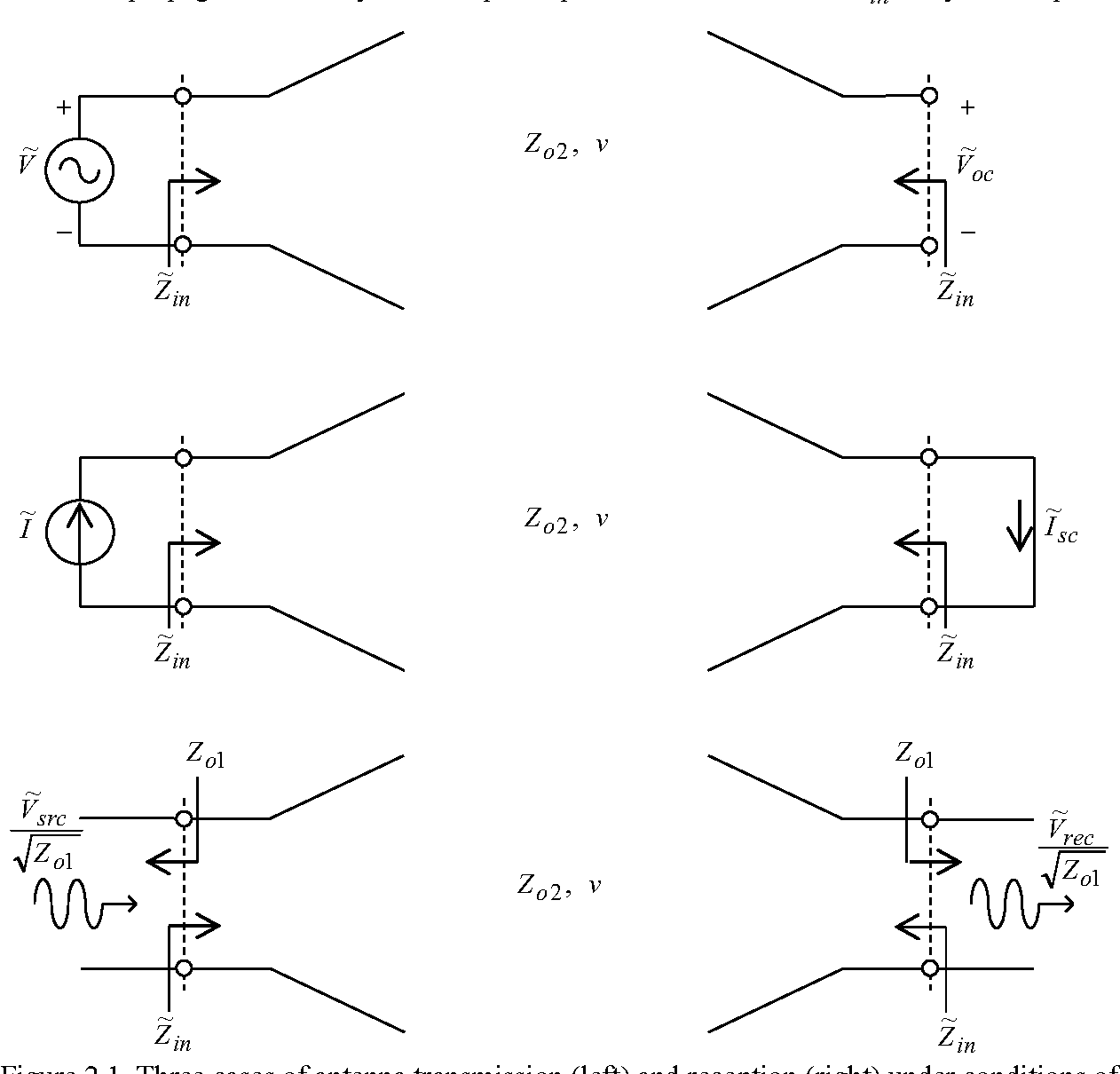 Figure 2 1 from A Power Wave Theory of Antennas (fourth