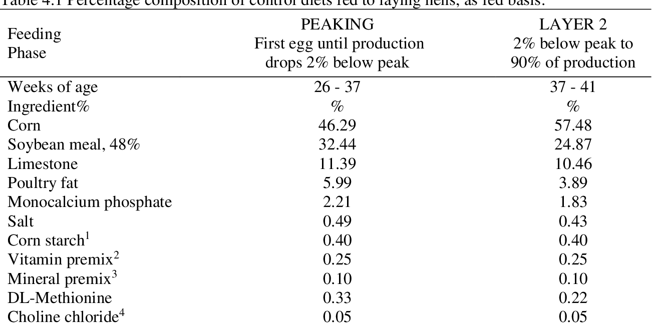 Table 4 3 from Effect of Increasing Levels of Dietary Zinc