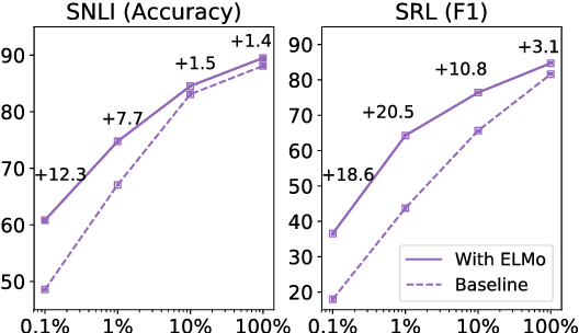 Figure 1: Comparison of baseline vs. ELMo performance for SNLI and SRL as the training set size is varied from 0.1% to 100%.