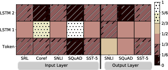 Figure 2: Visualization of softmax normalized biLM layer weights across tasks and ELMo locations. Normalized weights less then 1/3 are hatched with horizontal lines and those greater then 2/3 are speckled.