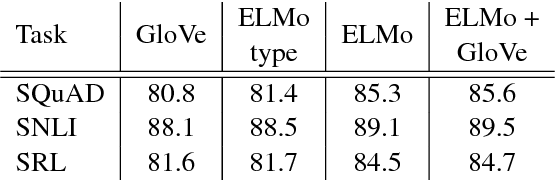 Table 7: Development set ablation analysis for SQuAD, SNLI and SRL comparing different choices for the context-independent type representation and contextual representation. From left to right, the table compares systems with only GloVe vectors; only the ELMo context-independent type representation without the ELMo biLSTM layers; full ELMo representations without GloVe; both GloVe and ELMo.