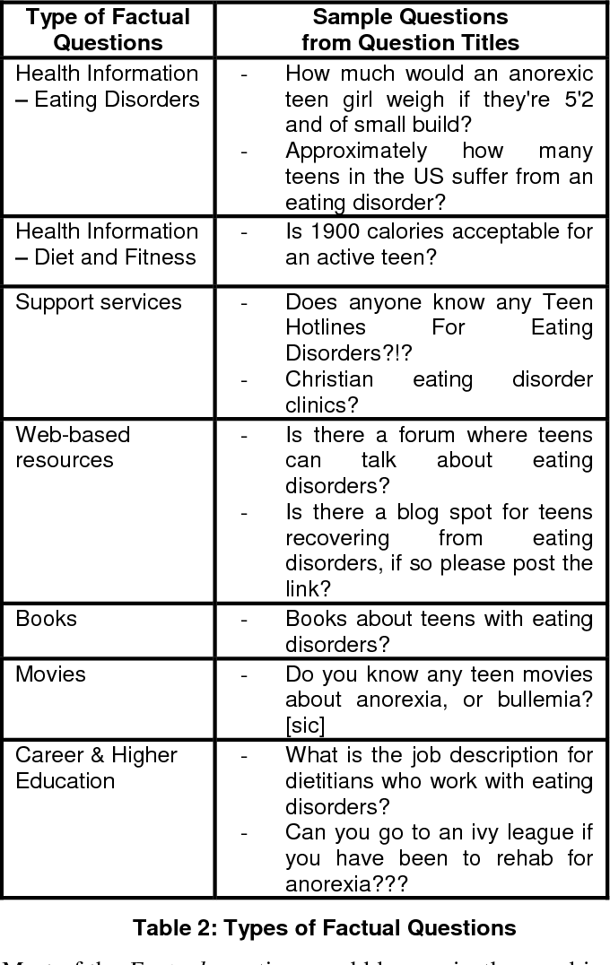Eating disorder questions in Yahoo! Answers: Information