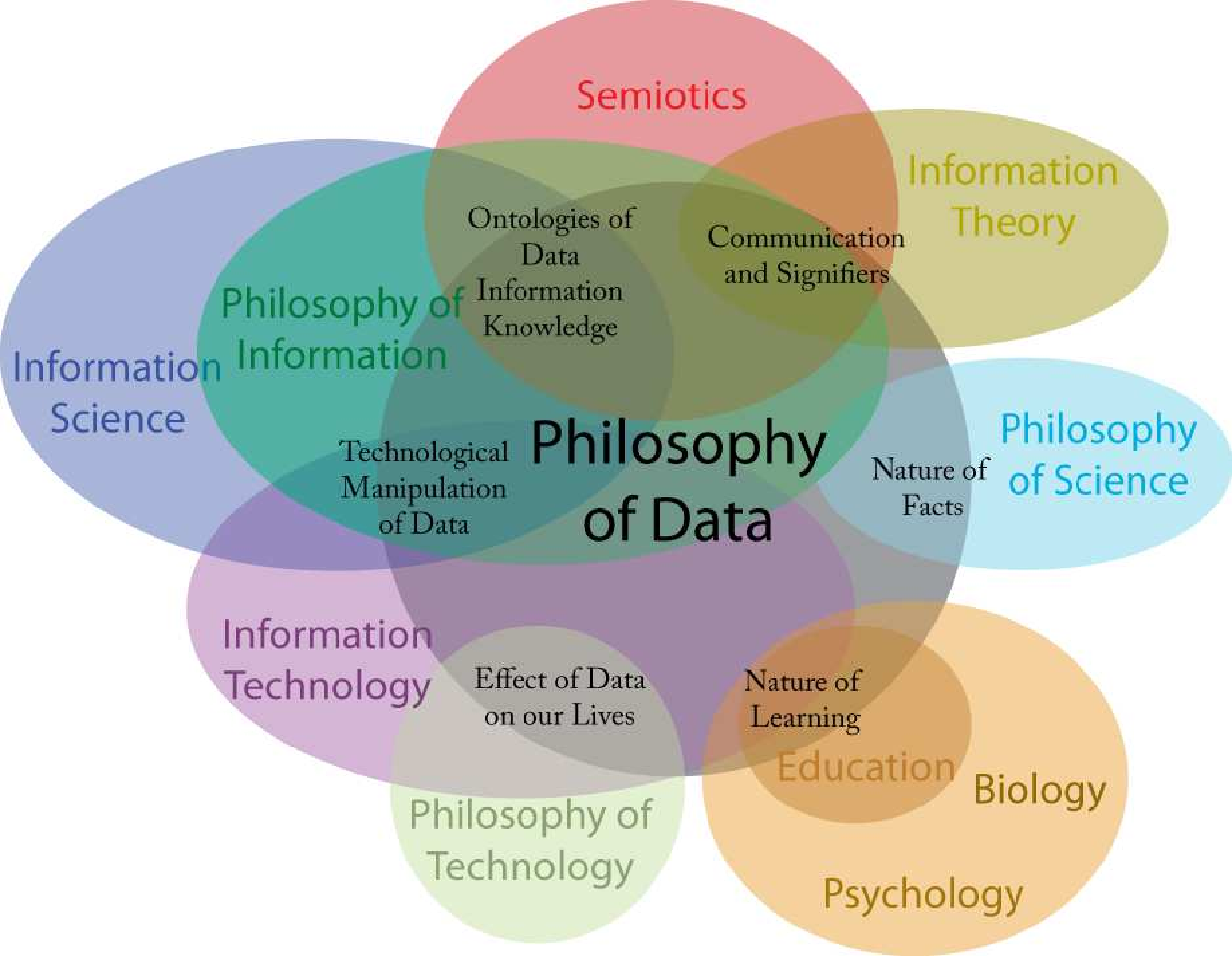 figure 1 from philosophy of data (pod) and its importance to the Ikigai Diagram