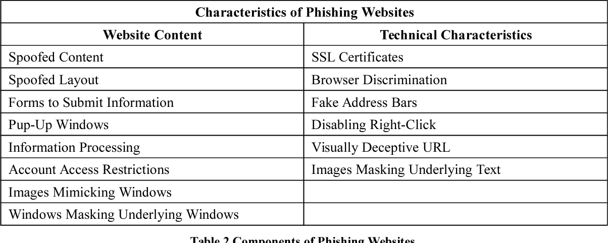 PDF] Trends in Phishing Attacks: Suggestions for Future