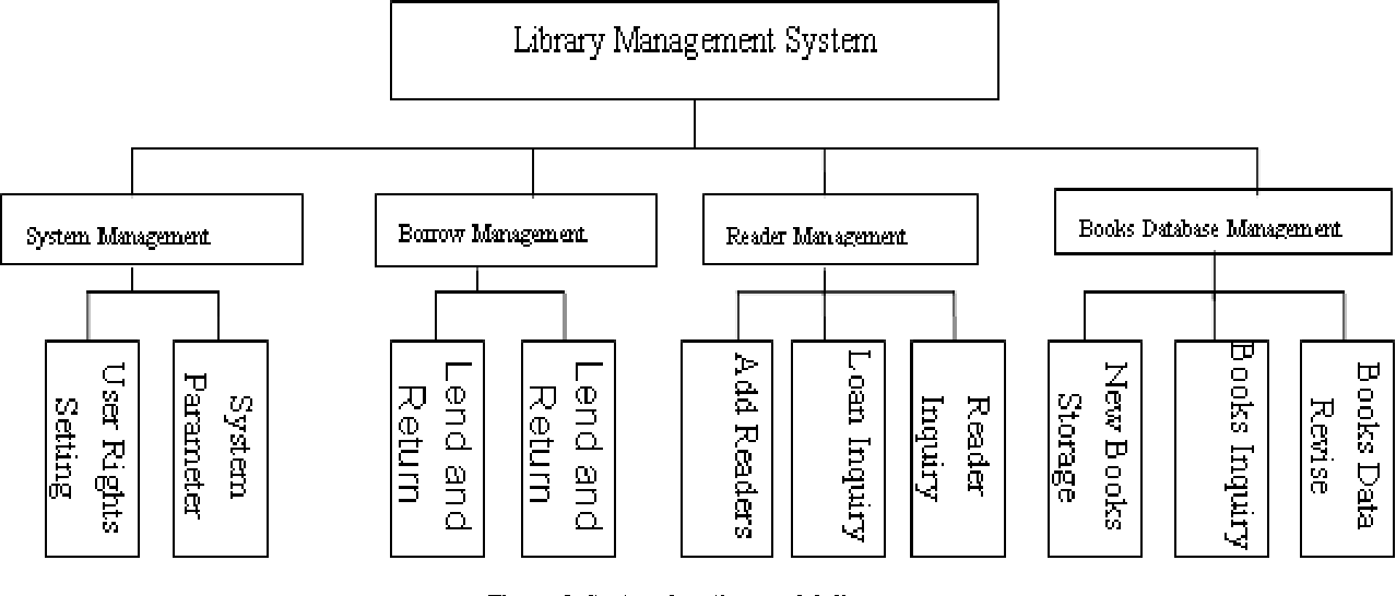 Research And Design On Library Management System Based On