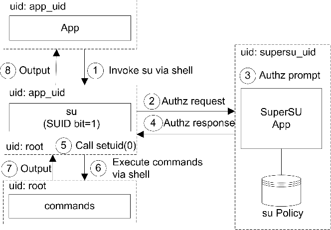 Figure 2 from Android Rooting: Methods, Detection, and