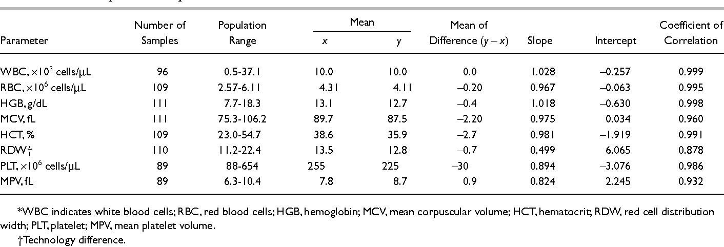 Table 3 from Performance Evaluation of the Complete Blood