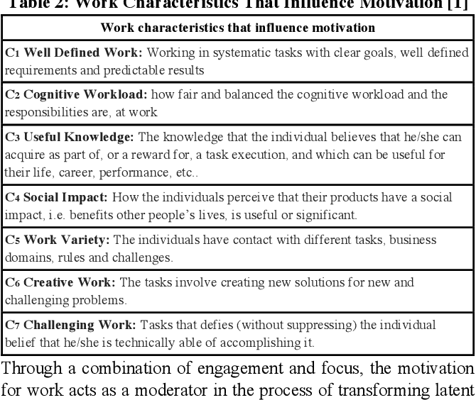 Agile Practices and Motivation: A quantitative study with