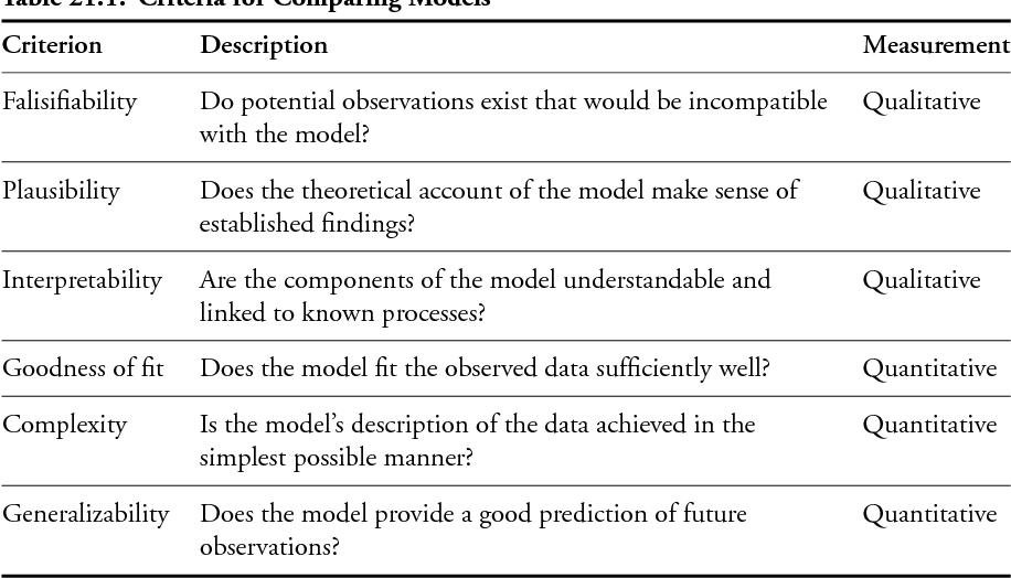 Mathematical Modeling - Semantic Scholar