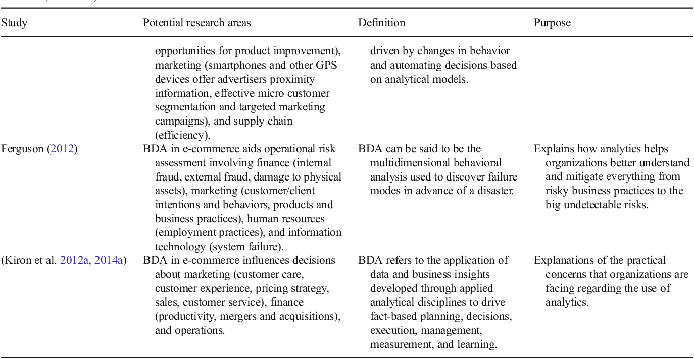 Table 3 from Big data analytics in E-commerce: a systematic