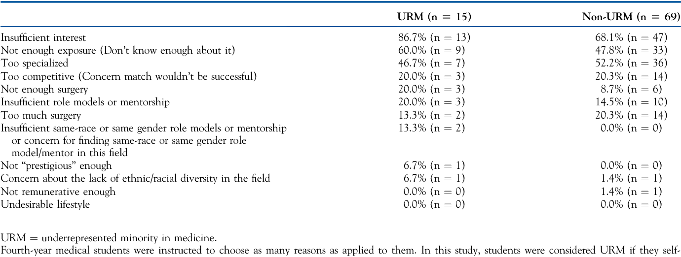 Table 2 from Evaluation of Medical Students' Perception of