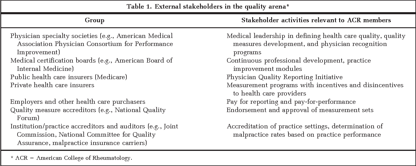 Defining quality of care in rheumatology: the American