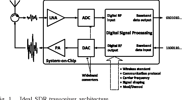 Figure 1 from Agile All-Digital RF Transceiver Implemented