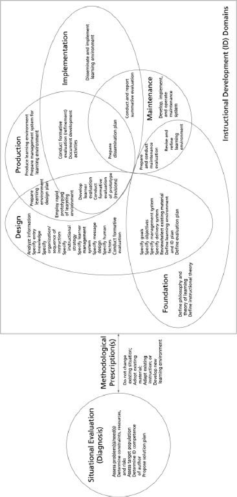 Figure 17 From Towards An Object Oriented Instructional Design Model 1 Defining Instructional Design In General Instructional Design Describes A Set Of Procedures That Guides Authors In The Systematic Process Of Designing Instructional