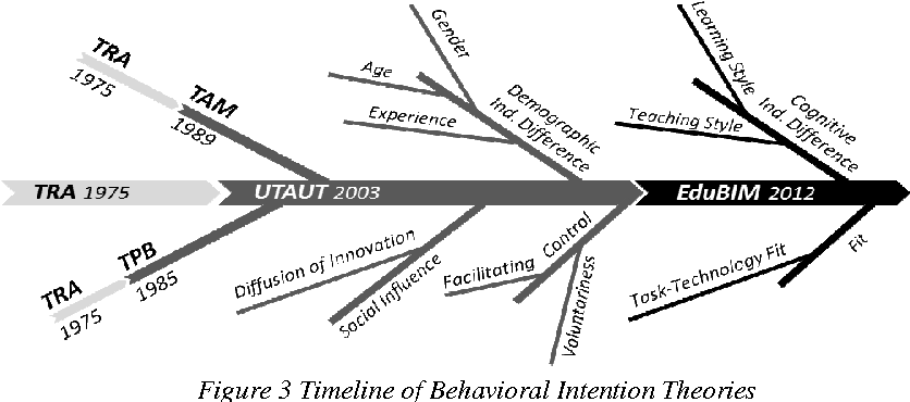 Figure 3 from TOWARDS AN EDUCATION BEHAVIORAL INTENTION